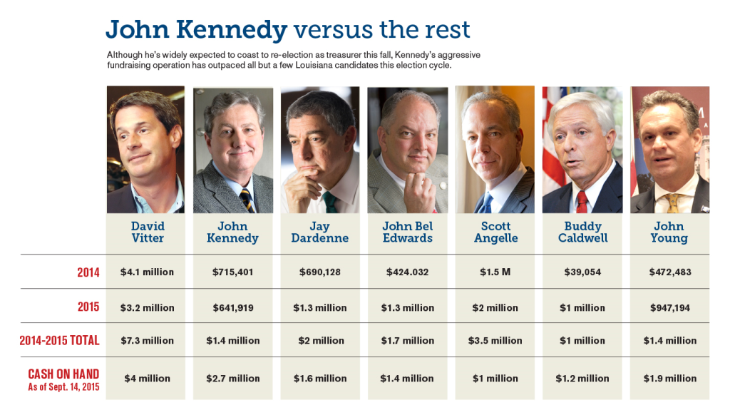 Kennedy chart